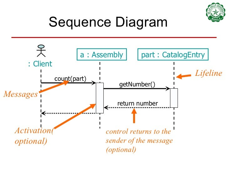 08 class and sequence diagrams sequence diagram ccuart Images