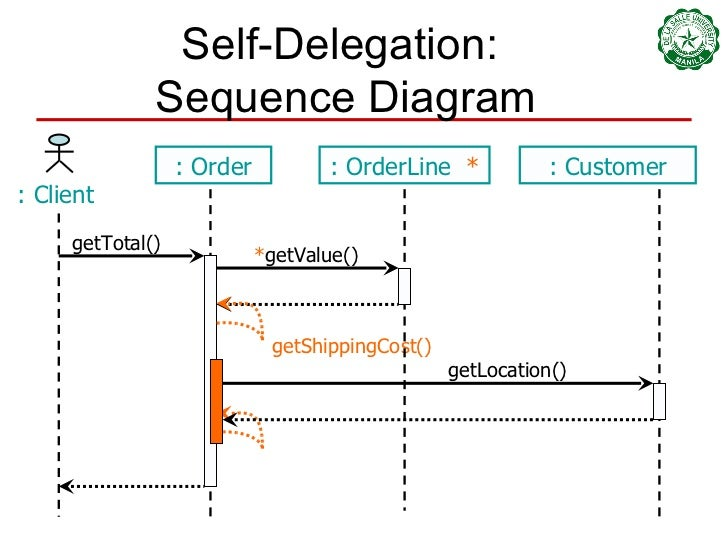 08 class and sequence diagrams 56 self delegation sequence diagram ccuart Image collections