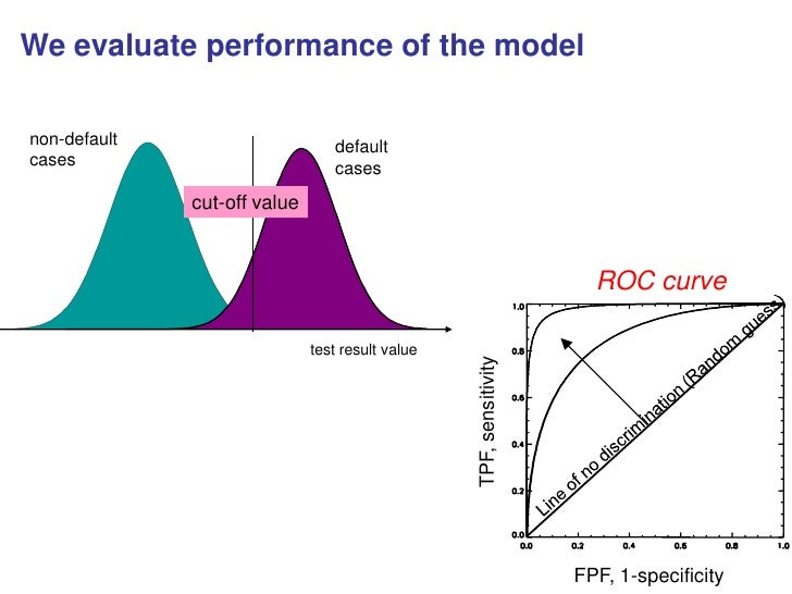 how to make a roc curve statistics