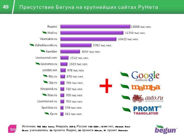 Присутствие Бегуна на крупнейших сайтах РуНета Источник:  TNS Web Index , Февраль 2010 ,  Россия 100 000+, 12-54 лет,  Ave...
