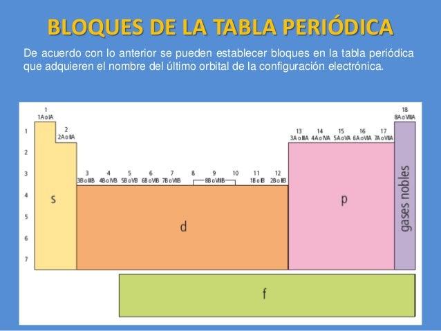 08 la tabla peridica 11 clasificacin de los elementos urtaz Images