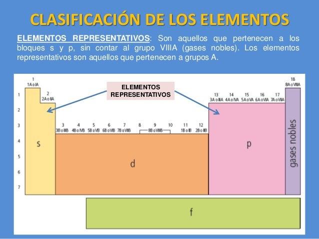 08 la tabla peridica elementos representativos 12 flavorsomefo image collections - Tabla Periodica De Los Elementos Gaseosos