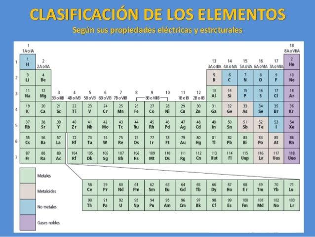 08 la tabla peridica estrcturales 17 los metales son slidos urtaz Images