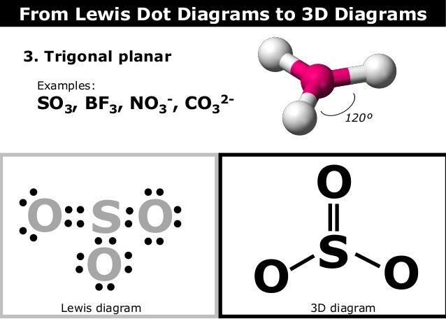 08 lewis dot diagrams to 3 d diagrams