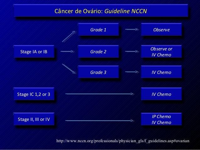 Câncer de Ovário: Guideline NCCN                                        Grade 1                           Observe         ...