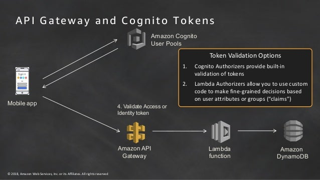 AWS Security Week: Cloud-Scale Authentication & Advanced Authorizatio…