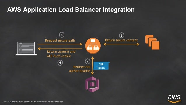 AWS Security Week: Cloud-Scale Authentication & Advanced