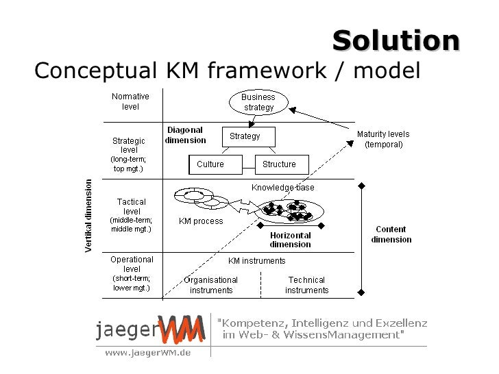 ipm utility theory Ipm, or integrated pest management, is different from traditional pest control it is a system of controlling  ipm theory working definition of ipm benefits and goals of ipm  which could find their way inside through utility lines or other openings monitoring traps.