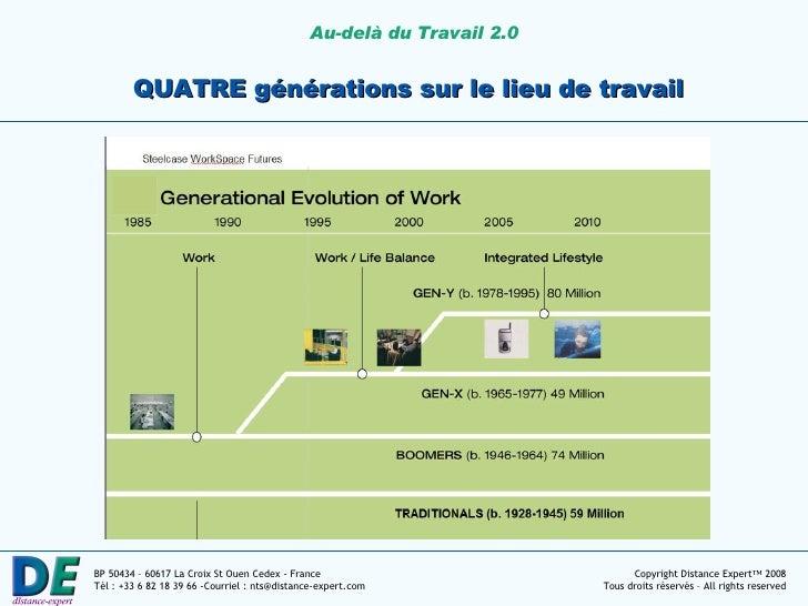 QUATRE générations sur le lieu de travail