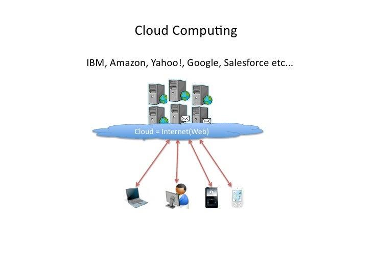 CloudCompu)ng  IBM,Amazon,Yahoo!,Google,Salesforceetc...               Cloud=Internet(Web)
