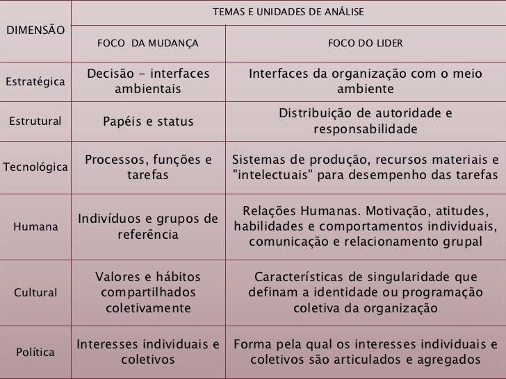 TEMAS E UNIDADES DE ANÁLISEDIMENSÃO                 FOCO DA MUDANÇA                          FOCO DO LIDER               D...