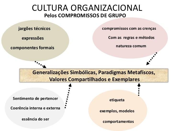 CULTURA ORGANIZACIONAL                   Pelos COMPROMISSOS DE GRUPO    jargões técnicos                  compromissos com...