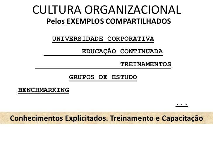 CULTURA ORGANIZACIONAL          Pelos EXEMPLOS COMPARTILHADOS           UNIVERSIDADE CORPORATIVA                    EDUCAÇ...