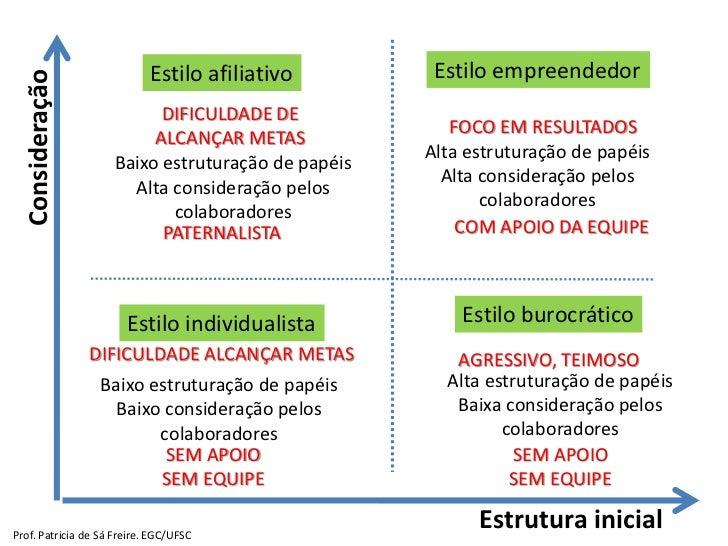 Estilo afiliativo        Estilo empreendedor  Consideração                           DIFICULDADE DE                       ...