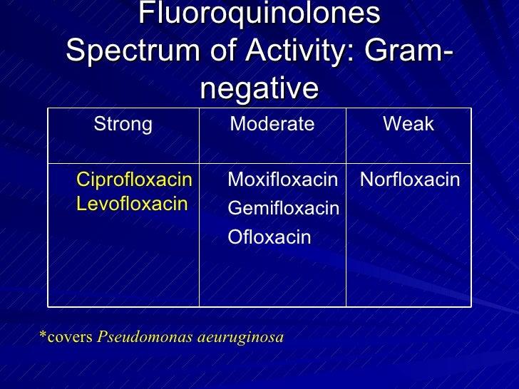 Norfloxacin Vs Ciprofloxacin