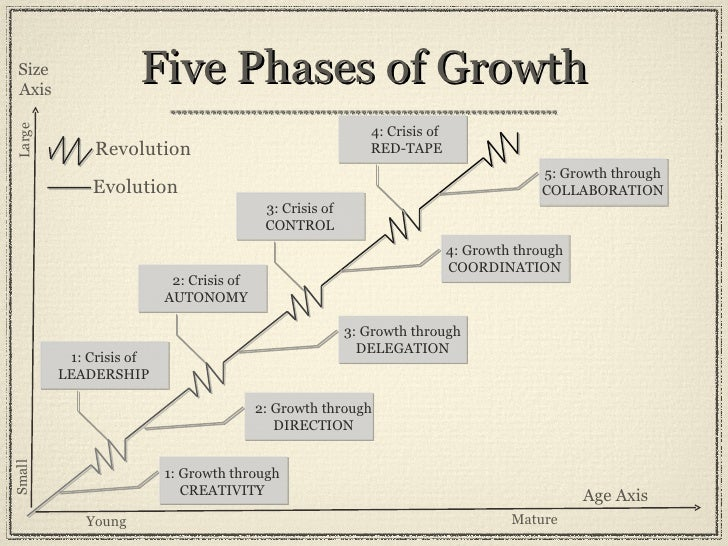 evolution and revolution as organizations grow 2 development, each characterized by both an evolution and a revolution key forces in developm ent during the past few years a small amount of research knowledge about the.