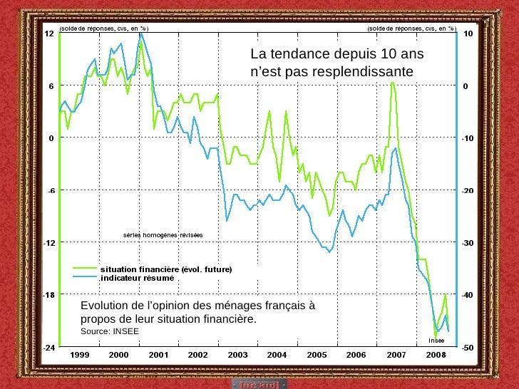 Evolution de l'opinion des ménages français à propos de leur situation financière. Source: INSEE La tendance depuis 10 ans...