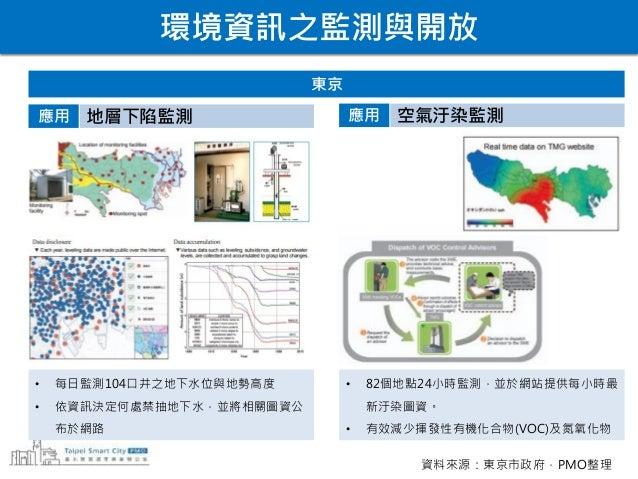 結論 連結 Connect 收集 Collect 理解 Comprehend 感測器 IOT 數據蒐集 分析 資訊開放 發展應用 STEP ONE STEP TWO STEP THREE 資料來源:PMO
