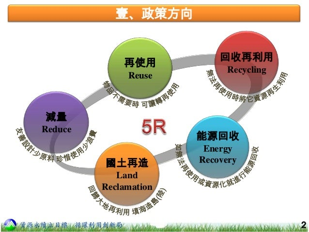 環保署推動資源循環零廢棄 規劃建置二手物交換資訊整合平台
