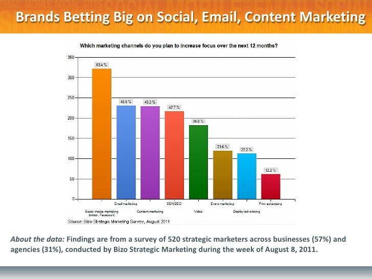 The Business of Social Media 48% of consumers combine social media and search engines in their                        In 2...