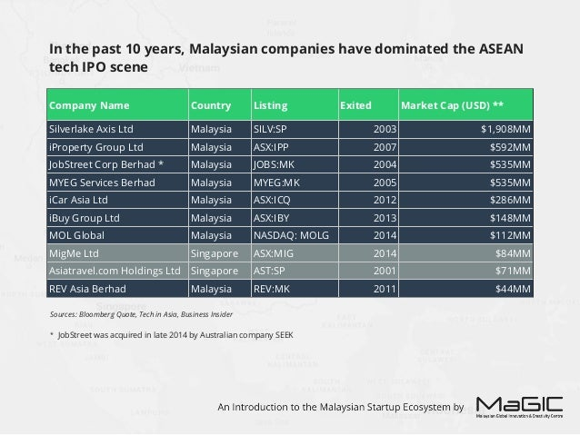 However, the reverse is true when it comes to tech acquisitions, with Singapore taking the lead for both deal volume and d...