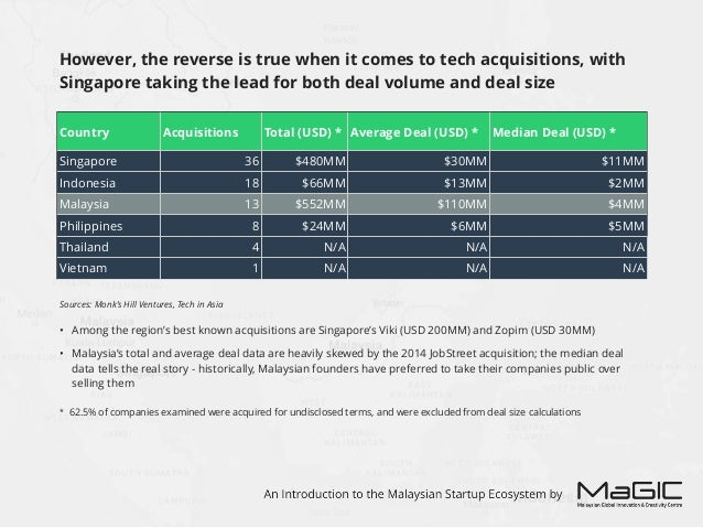 Sources: Tech in Asia, TechList, Mattermark • Funding across the region is currently dominated by the seed stage (66% of i...