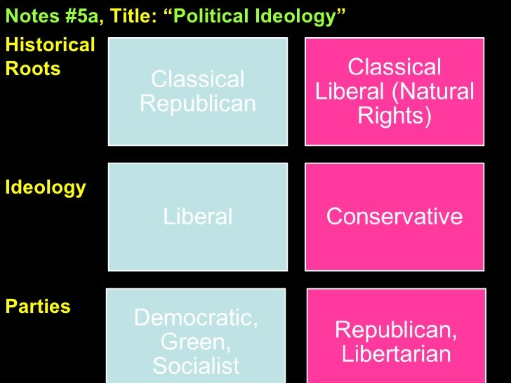 conservatism and liberalism a review of two ideologies politics essay According to abromeit (146), conservatism, liberalism and socialism have been understood as the main political ideologies of the current times he notes that the roots of these political ideologies can be traced back to two periods in the history of men.