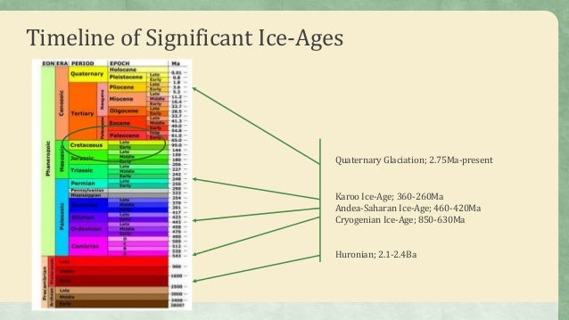 Ice Age Earth; A Look ...
