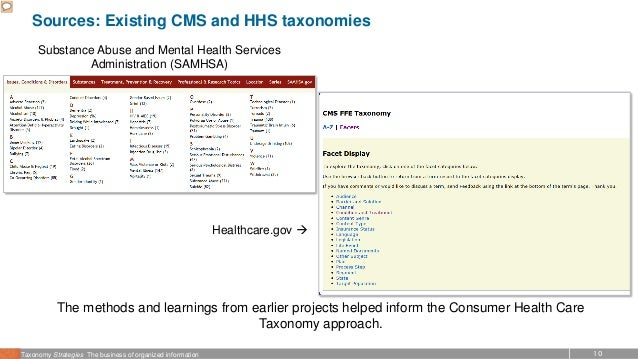 10Taxonomy Strategies The business of organized information Sources: Existing CMS and HHS taxonomies The methods and learn...