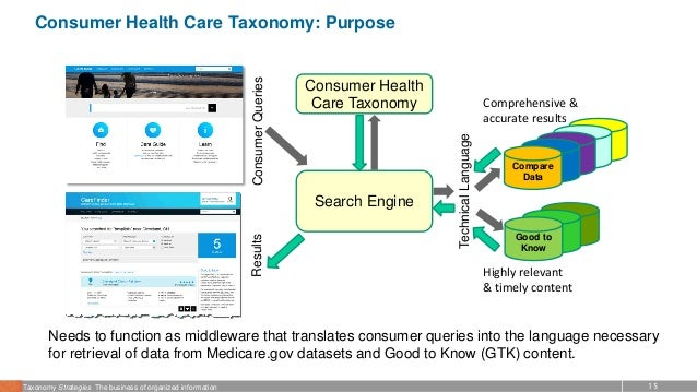 15Taxonomy Strategies The business of organized information Consumer Health Care Taxonomy: Purpose Needs to function as mi...