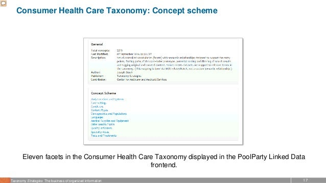 17Taxonomy Strategies The business of organized information Consumer Health Care Taxonomy: Concept scheme Eleven facets in...