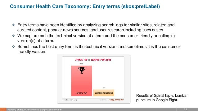 18Taxonomy Strategies The business of organized information Consumer Health Care Taxonomy: Entry terms (skos:prefLabel)  ...