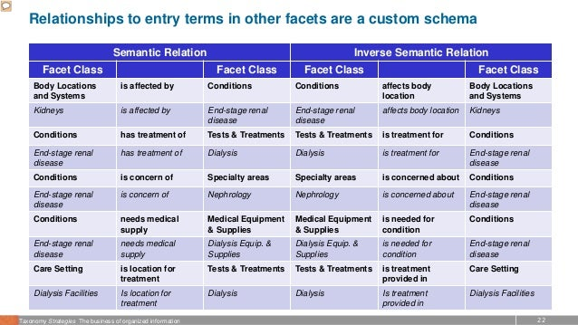 22Taxonomy Strategies The business of organized information Relationships to entry terms in other facets are a custom sche...