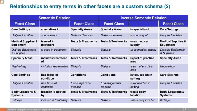 23Taxonomy Strategies The business of organized information Relationships to entry terms in other facets are a custom sche...
