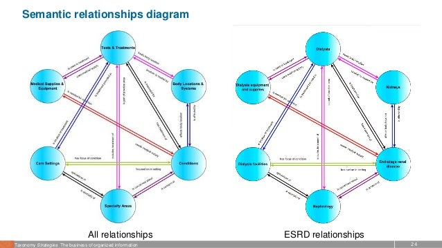 24Taxonomy Strategies The business of organized information Semantic relationships diagram All relationships ESRD relation...