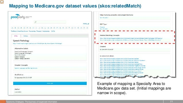 25Taxonomy Strategies The business of organized information Mapping to Medicare.gov dataset values (skos:relatedMatch) Exa...