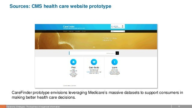 6Taxonomy Strategies The business of organized information Sources: CMS health care website prototype CareFinder prototype...