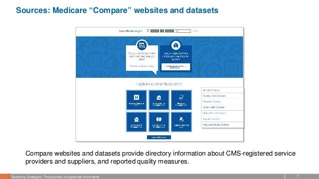 """7Taxonomy Strategies The business of organized information Sources: Medicare """"Compare"""" websites and datasets Compare websi..."""