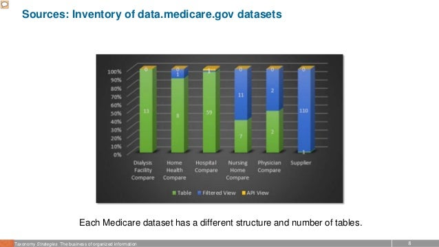 8Taxonomy Strategies The business of organized information Sources: Inventory of data.medicare.gov datasets Each Medicare ...