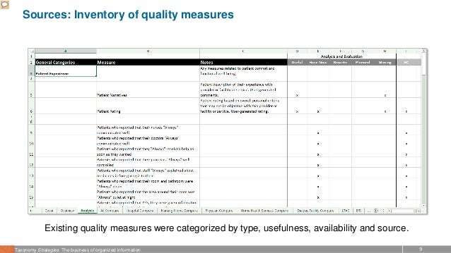 9Taxonomy Strategies The business of organized information Sources: Inventory of quality measures Existing quality measure...