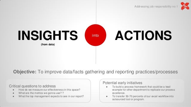 Objective: To improve data/facts gathering and reporting practices/processes INSIGHTS(from data) ACTIONSinto Critical ques...