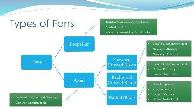 Types Of Fans : Maintenance of fans blowers and fluidizers