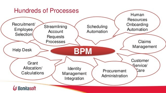 matching customer processes with business processes Customer master data management process integration pack figure 2: business processes for match, fetch & sync customer the match customer flow leverages and invokes the fuzzy.