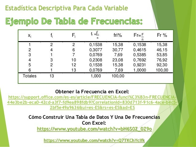 Estadística Descriptiva Para Cada Variable xi fi Fi fr = if n fri% Fr=F n Fr % 1 2 2 0,1538 15,38 0,1538 15,38 2 4 6 0,307...