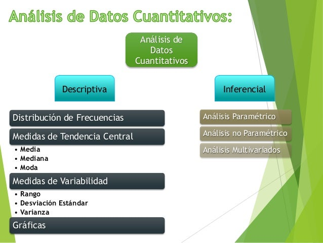 Análisis de Datos Cuantitativos InferencialDescriptiva Análisis Paramétrico Análisis no Paramétrico Análisis Multivariados...