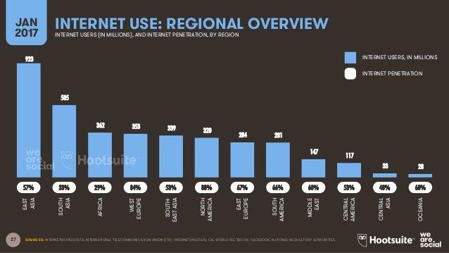 World Rankings In Broadband Penetration 2018