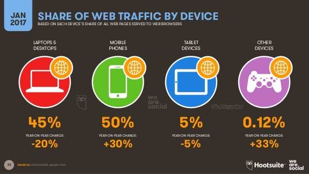 33 LAPTOPS & DESKTOPS MOBILE PHONES TABLET DEVICES OTHER DEVICES YEAR-ON-YEAR CHANGE: JAN 2017 SHARE OF WEB TRAFFIC BY DEV...