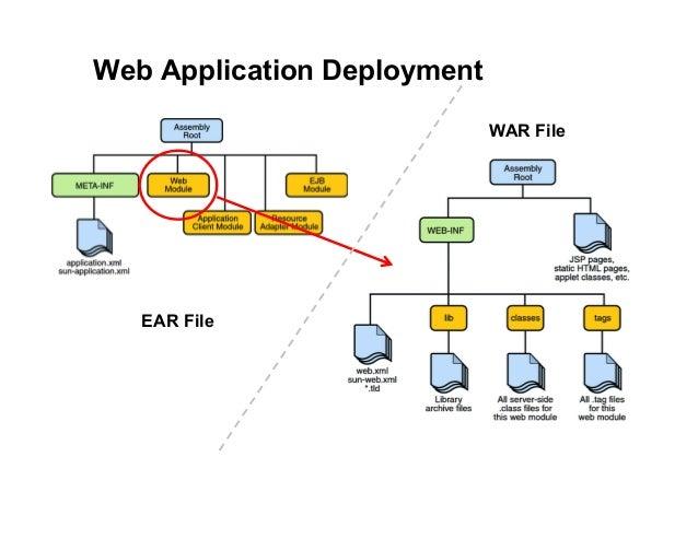 JEE Programming - 08 Enterprise Application Deployment