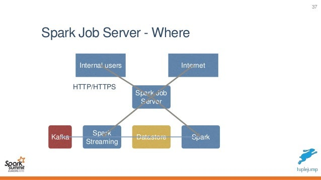 Productionizing spark and the rest job server evan chan for Job serveur