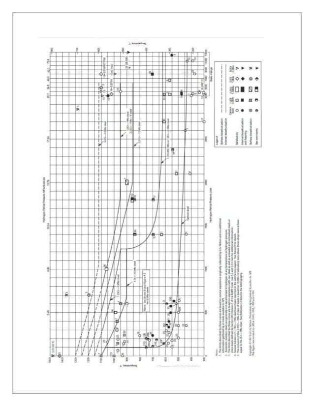API RP 941 PDF